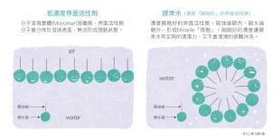 揭密膠束水「溫和不刺激」廣告宣言...台大化工博士:不想刺激皮膚,卸妝完用清水再洗一次臉