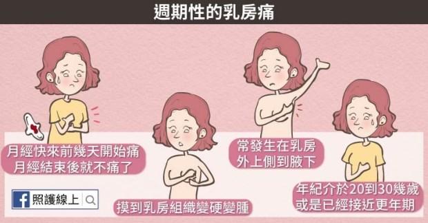 更年期 排卵 痛