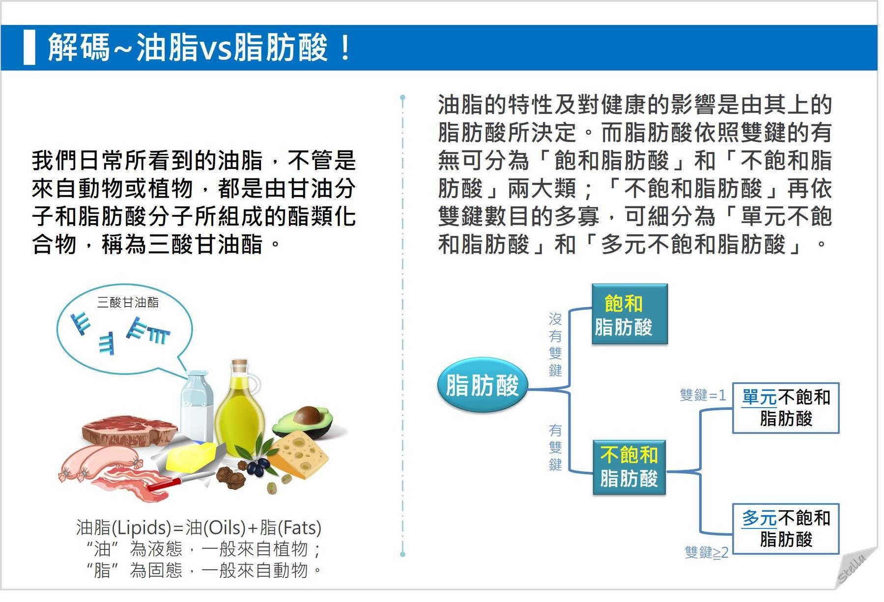 飽和 食品 不 脂肪酸