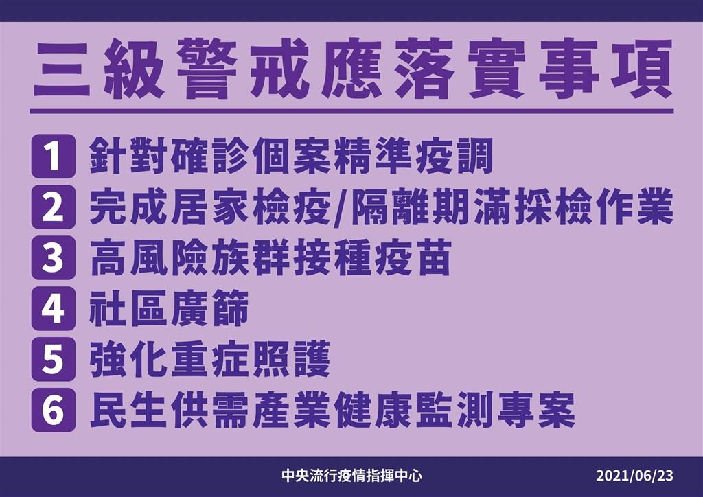 新冠肺炎》三級警戒延長至7/12!陳時中:大家再一起努力2週