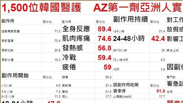未來1個月台灣300萬人打AZ!醫師揭「亞洲人體質」打完AZ的9大副作用