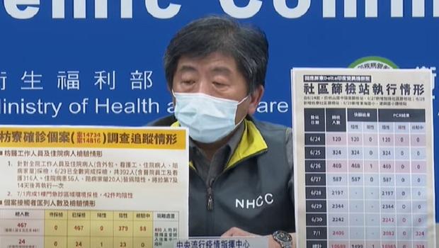 新冠肺炎》7/2增57例本土病例!北市單日確診超越新北